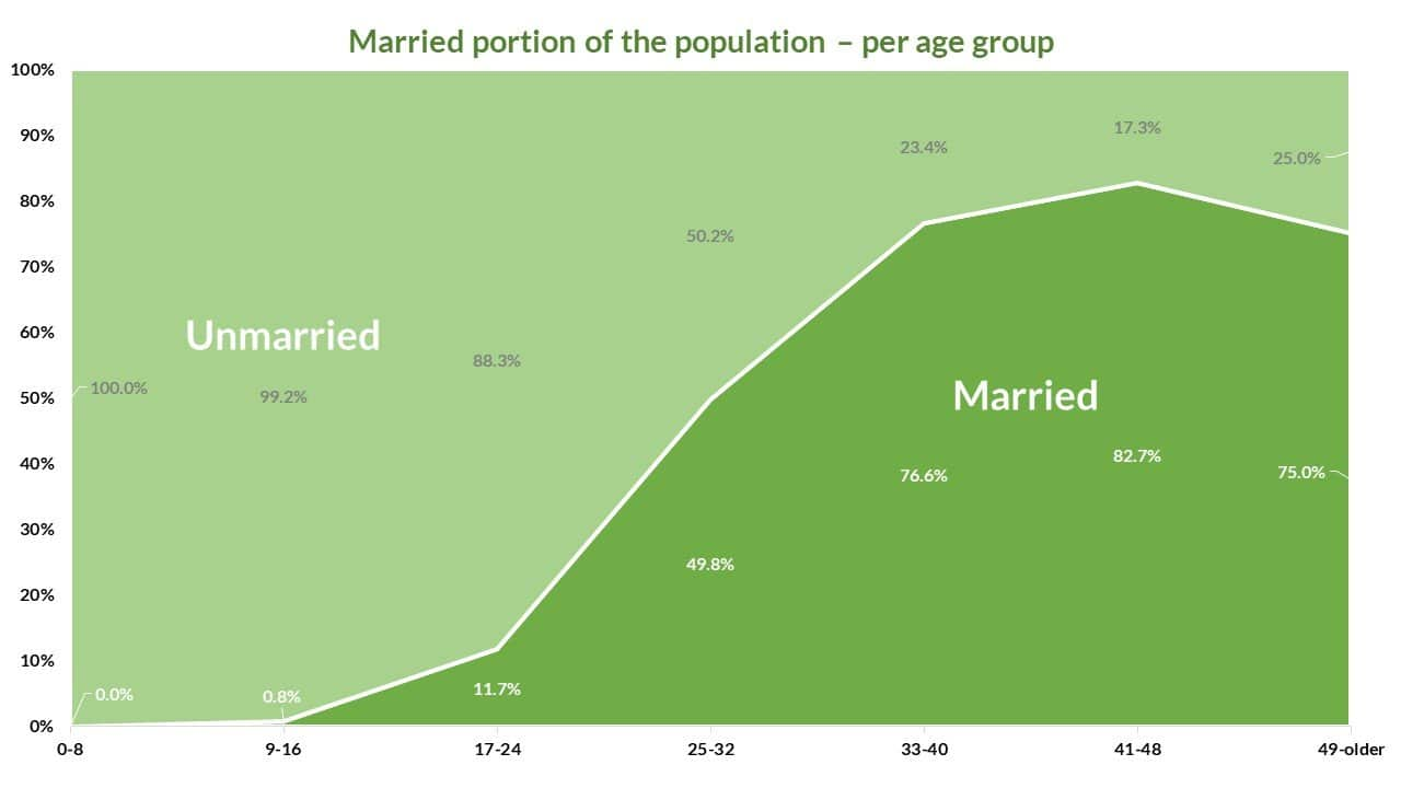 Illustration: 1769 census - married portion of the population