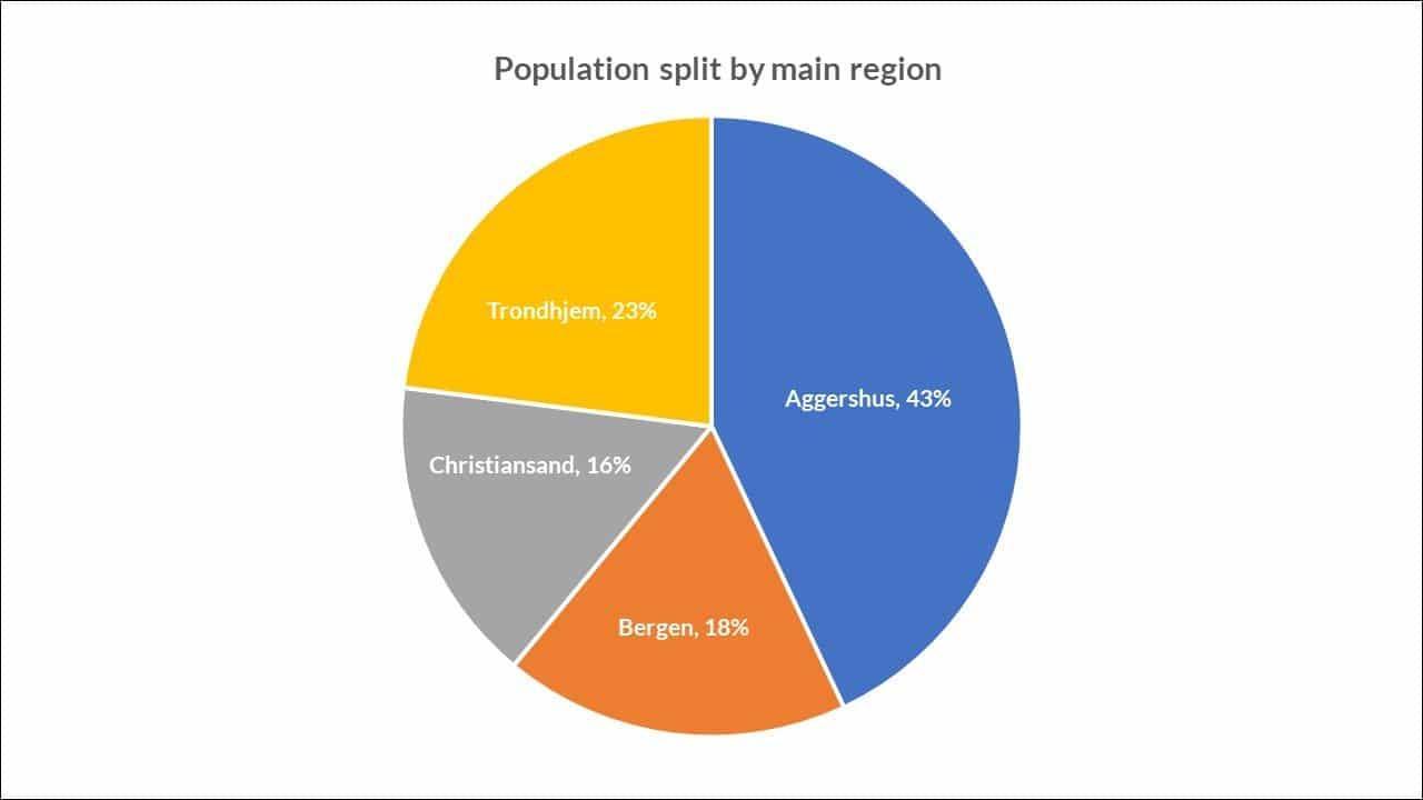Illustration: 1769 census - population split by main region